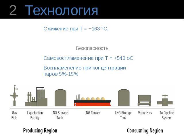Технология Сжижение при T = −163°C. Безопасность Самовоспламенение при T = +540 oC Воспламенение при концентрации паров 5%-15% ρ = (0,41;0,5) [кг/л] Энергетическая ценность равна энергетической ценности дизельного топлива
