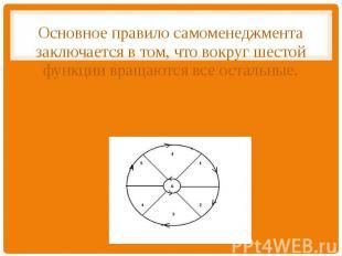 Основное правило самоменеджмента заключается в том, что вокруг шестой функции вр