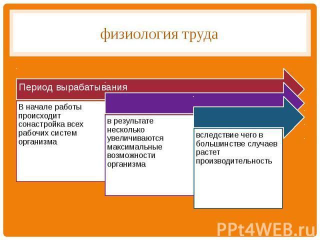 физиология труда
