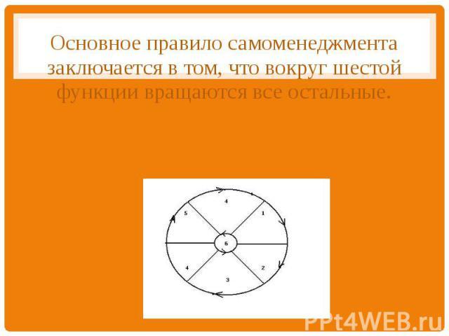Основное правило самоменеджмента заключается в том, что вокруг шестой функции вращаются все остальные.