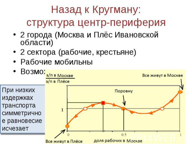 2 города (Москва и Плёс Ивановской области) 2 города (Москва и Плёс Ивановской области) 2 сектора (рабочие, крестьяне) Рабочие мобильны Возможные результаты: