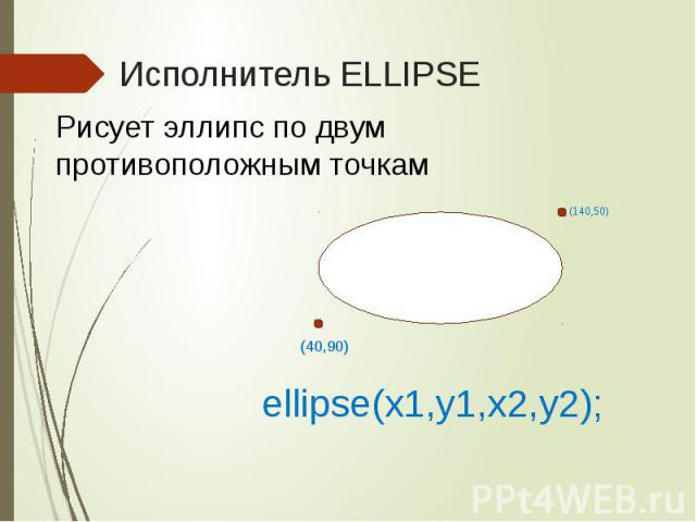 Исполнитель ELLIPSE ellipse(x1,y1,x2,y2);
