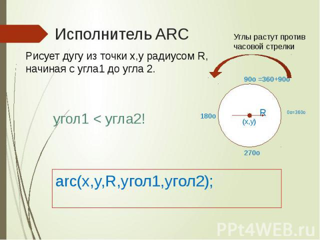 Исполнитель ARC arc(x,y,R,yгол1,угол2);