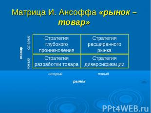 Матрица И. Ансоффа «рынок – товар»