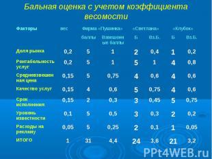 Бальная оценка с учетом коэффициента весомости