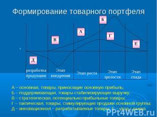 Формирование товарного портфеля А – основная, товары, приносящие основную прибыл