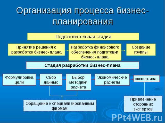 Организация процесса бизнес- планирования