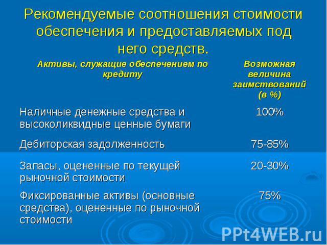 Рекомендуемые соотношения стоимости обеспечения и предоставляемых под него средств.