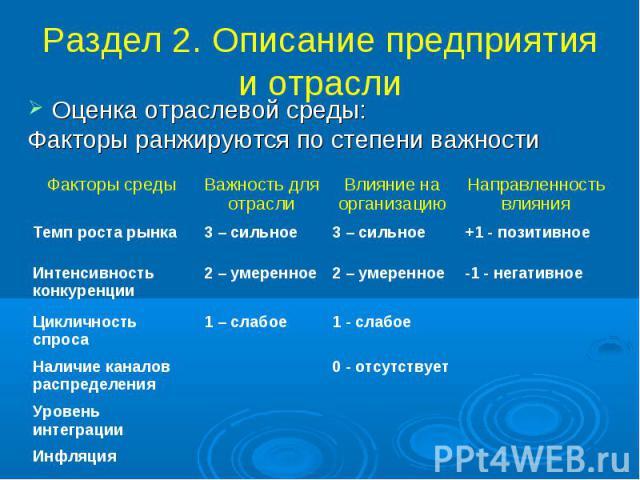 Раздел 2. Описание предприятия и отрасли Оценка отраслевой среды: Факторы ранжируются по степени важности