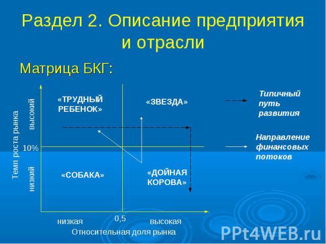Раздел 2. Описание предприятия и отрасли Матрица БКГ:
