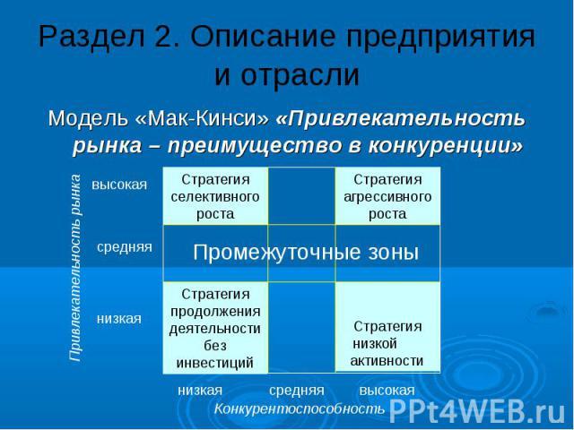 Раздел 2. Описание предприятия и отрасли Модель «Мак-Кинси» «Привлекательность рынка – преимущество в конкуренции»