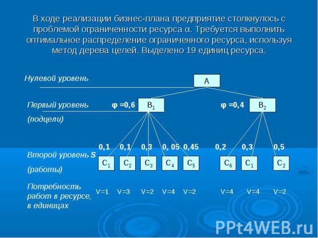 В ходе реализации бизнес-плана предприятие столкнулось с проблемой ограниченности ресурса α. Требуется выполнить оптимальное распределение ограниченного ресурса, используя метод дерева целей. Выделено 19 единиц ресурса.