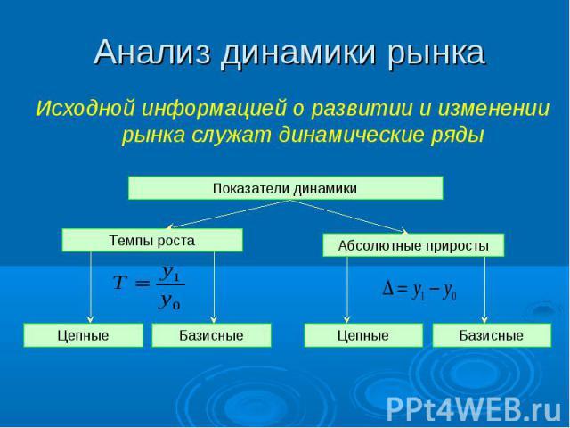 Исходной информацией о развитии и изменении рынка служат динамические ряды Исходной информацией о развитии и изменении рынка служат динамические ряды