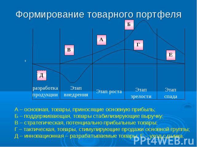 Формирование товарного портфеля А – основная, товары, приносящие основную прибыль; Б – поддерживающая, товары стабилизирующие выручку; В – стратегическая, потенциально прибыльные товары; Г – тактическая, товары, стимулирующие продажи основной группы…