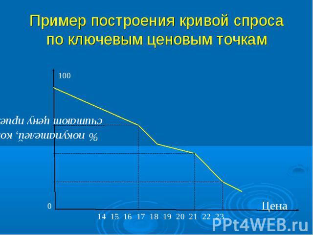 Пример построения кривой спроса по ключевым ценовым точкам