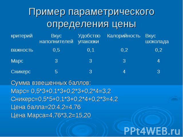 Пример параметрического определения цены Сумма взвешенных баллов: Марс= 0,5*3+0,1*3+0,2*3+0,2*4=3,2 Сникерс=0,5*5+0,1*3+0,2*4+0,2*3=4,2 Цена балла=20:4,2=4,76 Цена Марса=4,76*3,2=15,20
