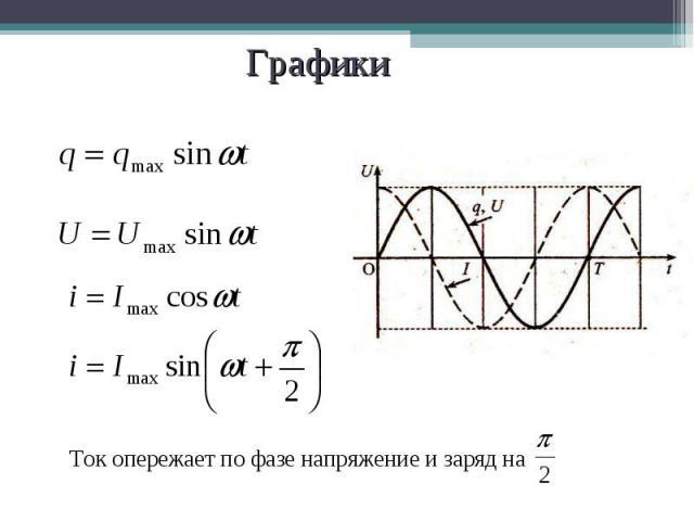 Ток опережает по фазе напряжение и заряд на Ток опережает по фазе напряжение и заряд на
