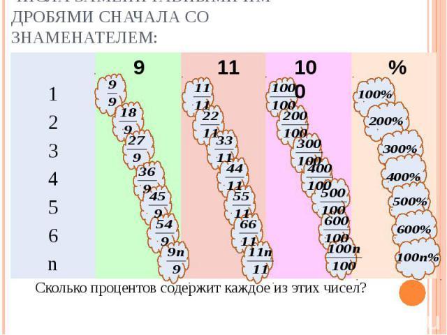 Сколько процентов содержит каждое из этих чисел? Сколько процентов содержит каждое из этих чисел?