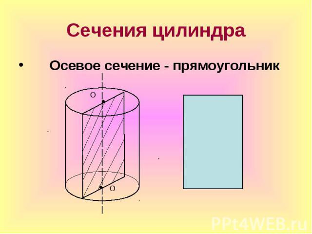 Осевое сечение - прямоугольник Осевое сечение - прямоугольник