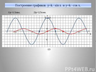 Построение графиков y=k · sin x и y=k · cos x. 1)y=1/2sinx; 2)y=2,5cosx. y 2,5 1