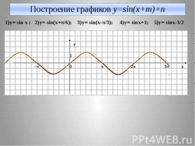 Построение графиков y=sin(x+m)+n 1)y= sin x ; 2)y= sin(x+π/6); 3)y= sin(x-π/3); 4)y= sinx+1; 5)y= sinx-3/2 y 1 -π 0 π 2π 3π x