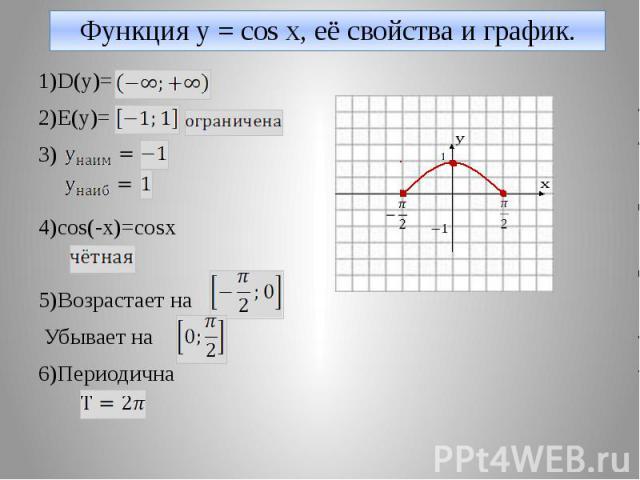 Функция y = cos x, её свойства и график. 1)D(y)= 2)E(y)= 3) 4)cos(-x)=cosx 5)Возрастает на Убывает на 6)Периодична