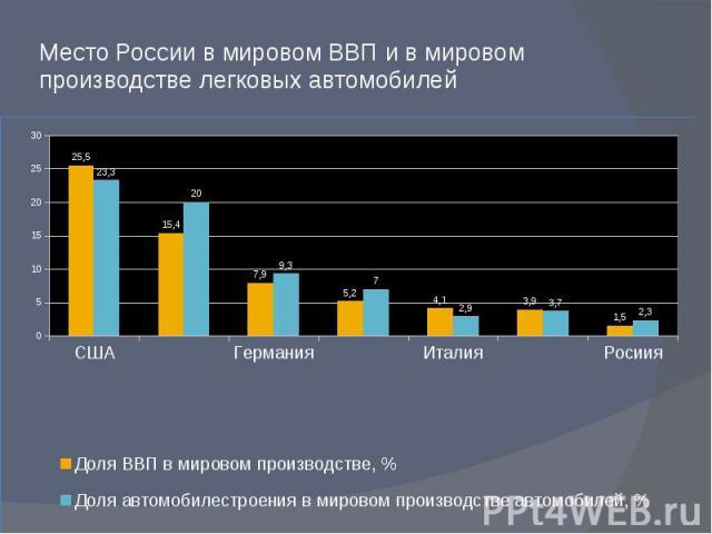 Место России в мировом ВВП и в мировом производстве легковых автомобилей