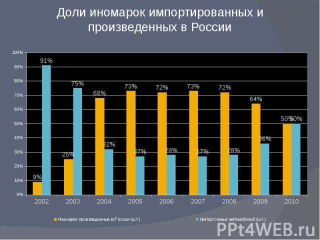 Доли иномарок импортированных и произведенных в России