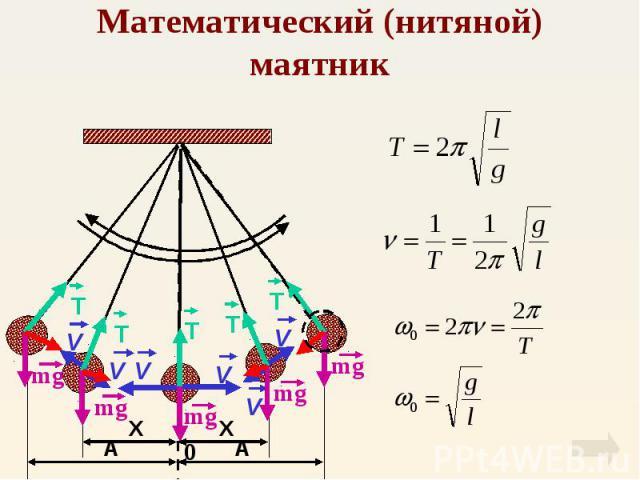 Математический (нитяной) маятник
