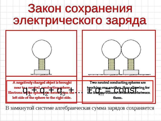 В замкнутой системе алгебраическая сумма зарядов сохраняется В замкнутой системе алгебраическая сумма зарядов сохраняется