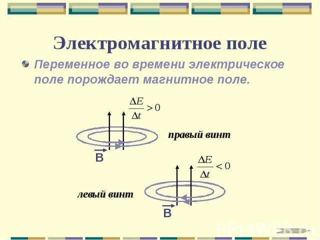 Электромагнитное поле Переменное во времени электрическое поле порождает магнитное поле.