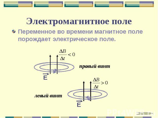 Электромагнитное поле Переменное во времени магнитное поле порождает электрическое поле.