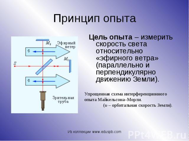 Цель опыта – измерить скорость света относительно «эфирного ветра» (параллельно и перпендикулярно движению Земли). Цель опыта – измерить скорость света относительно «эфирного ветра» (параллельно и перпендикулярно движению Земли).