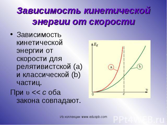 Зависимость кинетической энергии от скорости для релятивистской(a) и классической(b) частиц. Зависимость кинетической энергии от скорости для релятивистской(a) и классической(b) частиц. При υ<<c оба закона с…