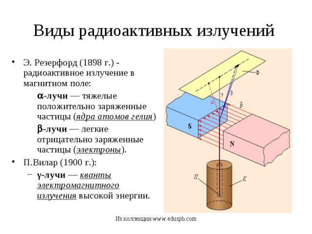 Э. Резерфорд (1898 г.) - радиоактивное излучение в магнитном поле: Э. Резерфорд (1898 г.) - радиоактивное излучение в магнитном поле: -лучи — тяжелые положительно заряженные частицы (ядра атомов гелия) -лучи — легкие отрицательно заряженные частицы …