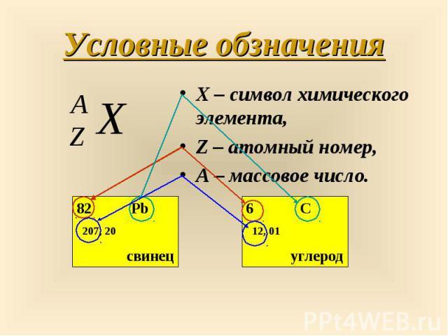 X – символ химического элемента, X – символ химического элемента, Z – атомный номер, А – массовое число.