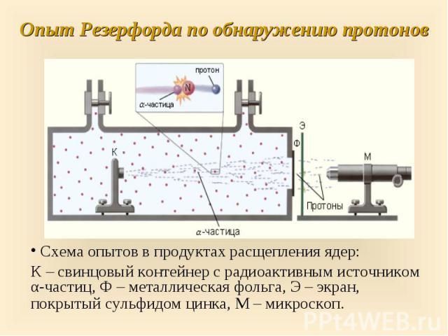 Схема опытов в продуктах расщепления ядер: Схема опытов в продуктах расщепления ядер: К – свинцовый контейнер с радиоактивным источником α-частиц, Ф – металлическая фольга, Э – экран, покрытый сульфидом цинка, М – микроскоп.