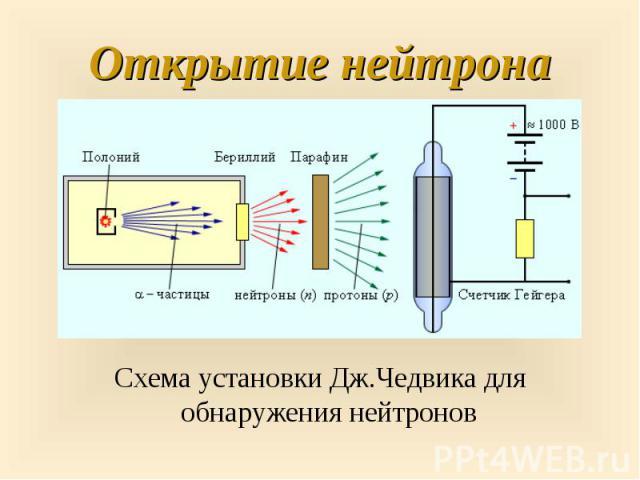 Схема установки Дж.Чедвика для обнаружения нейтронов Схема установки Дж.Чедвика для обнаружения нейтронов