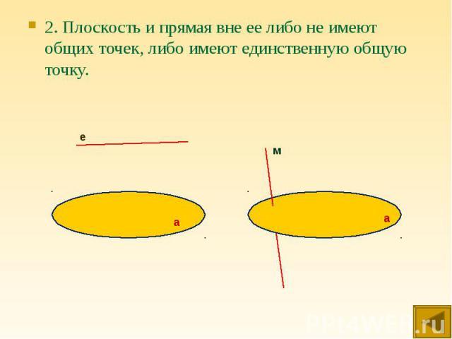 2. Плоскость и прямая вне ее либо не имеют общих точек, либо имеют единственную общую точку. 2. Плоскость и прямая вне ее либо не имеют общих точек, либо имеют единственную общую точку.
