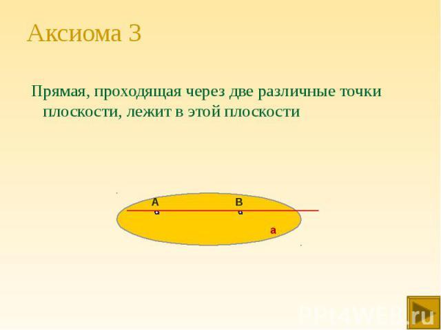 Прямая, проходящая через две различные точки плоскости, лежит в этой плоскости Прямая, проходящая через две различные точки плоскости, лежит в этой плоскости