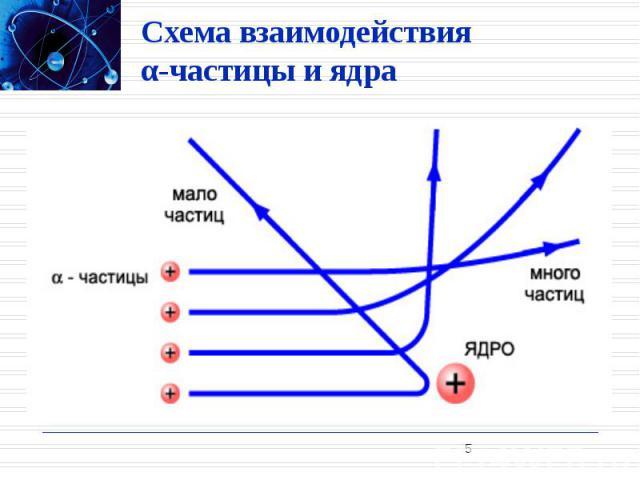 Схема взаимодействия α-частицы и ядра