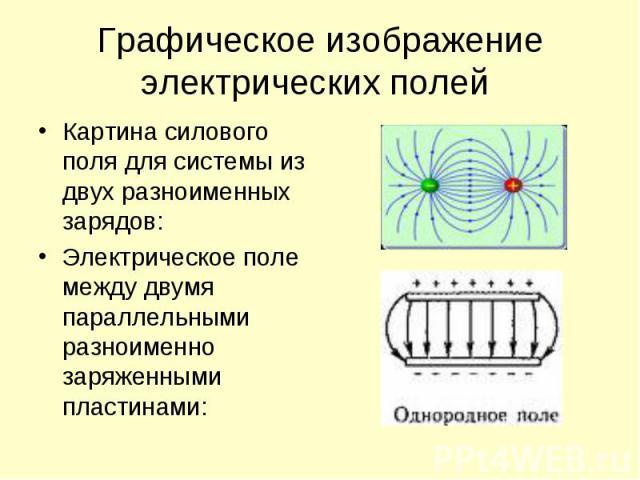 Картина силового поля для системы из двух разноименных зарядов: Картина силового поля для системы из двух разноименных зарядов: Электрическое поле между двумя параллельными разноименно заряженными пластинами: