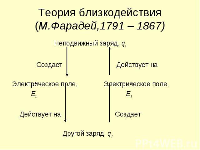 Неподвижный заряд, q1 Неподвижный заряд, q1 Создает Действует на Электрическое поле, Электрическое поле, Е1 Е2 Действует на Создает Другой заряд, q2