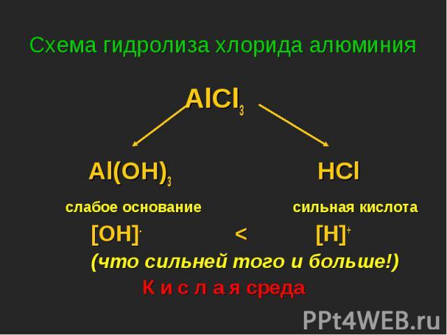 AlCl3 AlCl3 Al(OH)3 HCl слабое основание сильная кислота [OH]- < [H]+ (что сильней того и больше!) К и с л а я среда