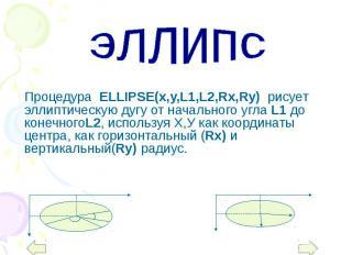 Процедура ELLIPSE(x,y,L1,L2,Rx,Ry) рисует эллиптическую дугу от начального угла