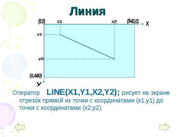 Оператор LINE(X1,Y1,X2,Y2); рисует на экране отрезок прямой из точки с координатами (x1,y1) до точки с координатами (x2,y2). Оператор LINE(X1,Y1,X2,Y2); рисует на экране отрезок прямой из точки с координатами (x1,y1) до точки с координатами (x2,y2).