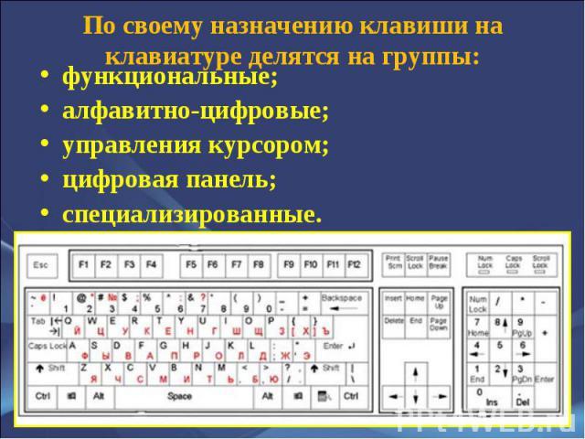 функциональные; функциональные; алфавитно-цифровые; управления курсором; цифровая панель; специализированные.
