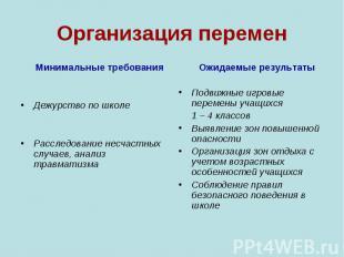 Минимальные требования Минимальные требования Дежурство по школе Расследование н
