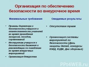 Минимальные требования Минимальные требования Приказы директора о безопасности у