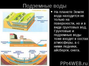 Подземные воды На планете Земля вода находится не только на поверхности, но и в